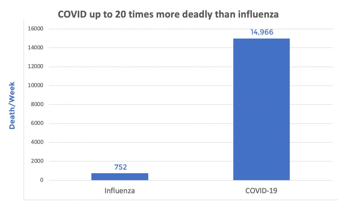 Bar graph of influenza versus covid-19