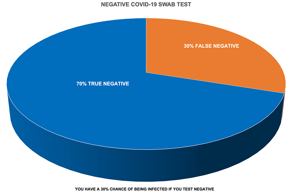 Graph showing rate of false positives
