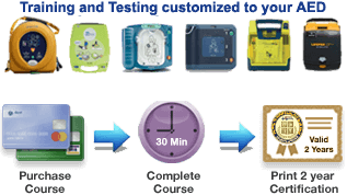AED Training Customized to your AED Device